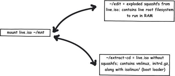 Creating a Ubuntu LiveCD